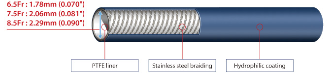 Sheathless Eaucath : PTCA Guiding Catheter | ASAHI INTECC CO