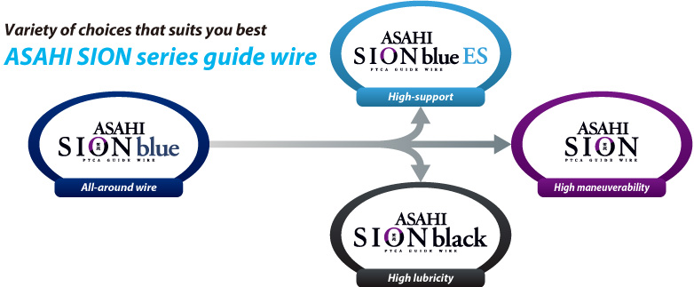 Variety of choices that suits you best ASAHI SION series guide wire