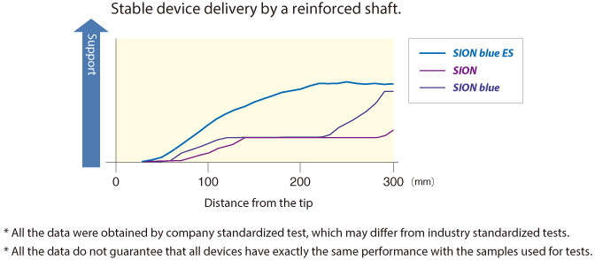 Stable device delivery by a reinforced shaft.